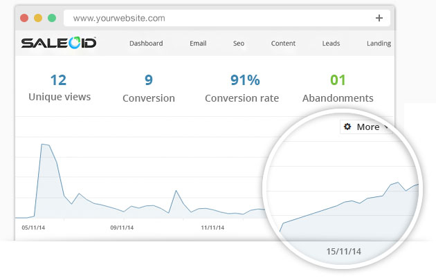 Easily track email's view rate, click rate & conversion rate